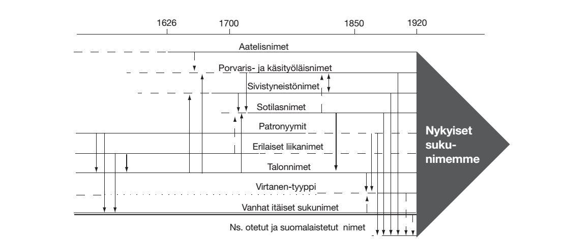 Suomalaisen sukunimistön koostumus. Lähde: Sirkka Paikkalan väitöskirja, s. 21.
