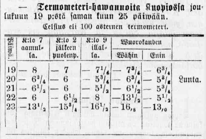 Jouluviikon sää oli Kuopiossa talvinen 1874.